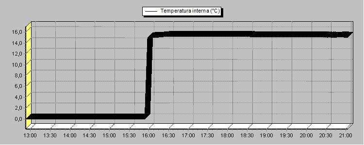 Interior temperature