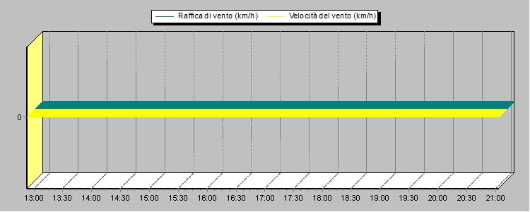 Velocidad del viento