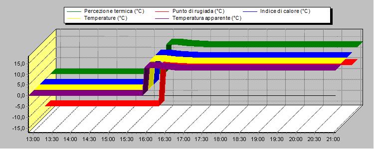Temperatura esterna