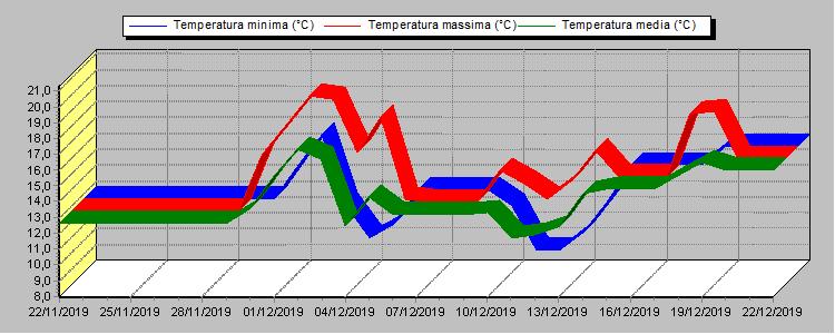 Estremi delle temperature